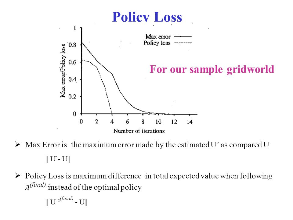 Policy Loss For our sample gridworld