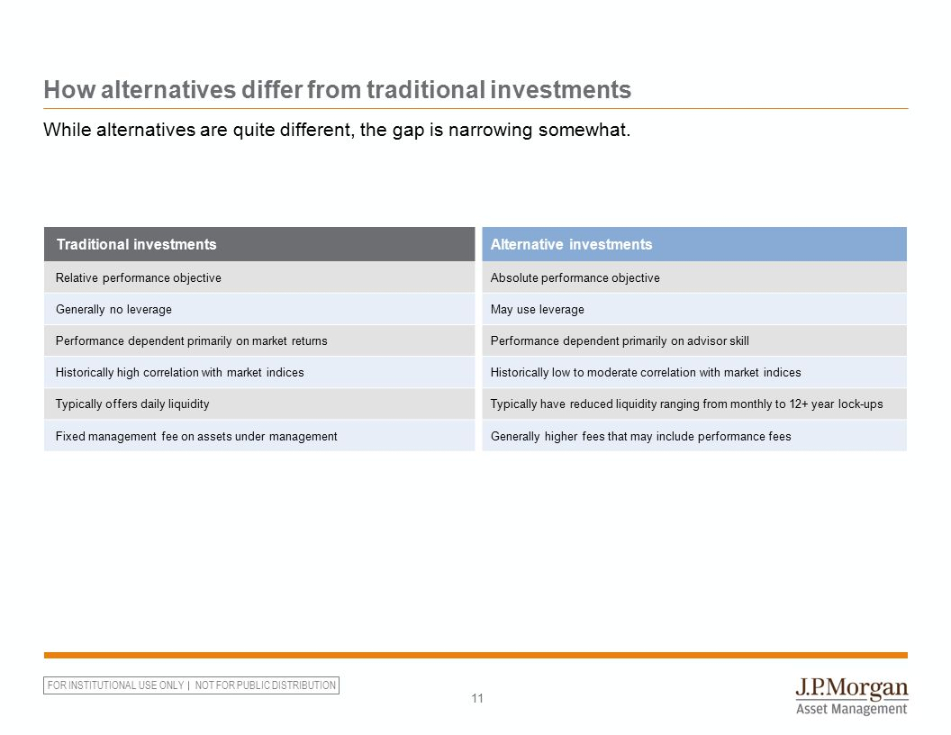 Alternative investments doubled from 2005 – 2011