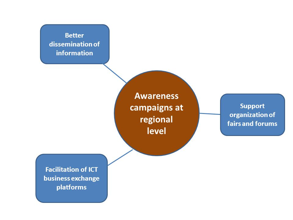 Awareness campaigns at regional level
