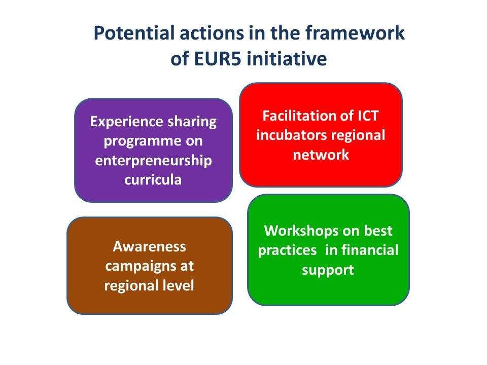 Potential actions in the framework of EUR5 initiative