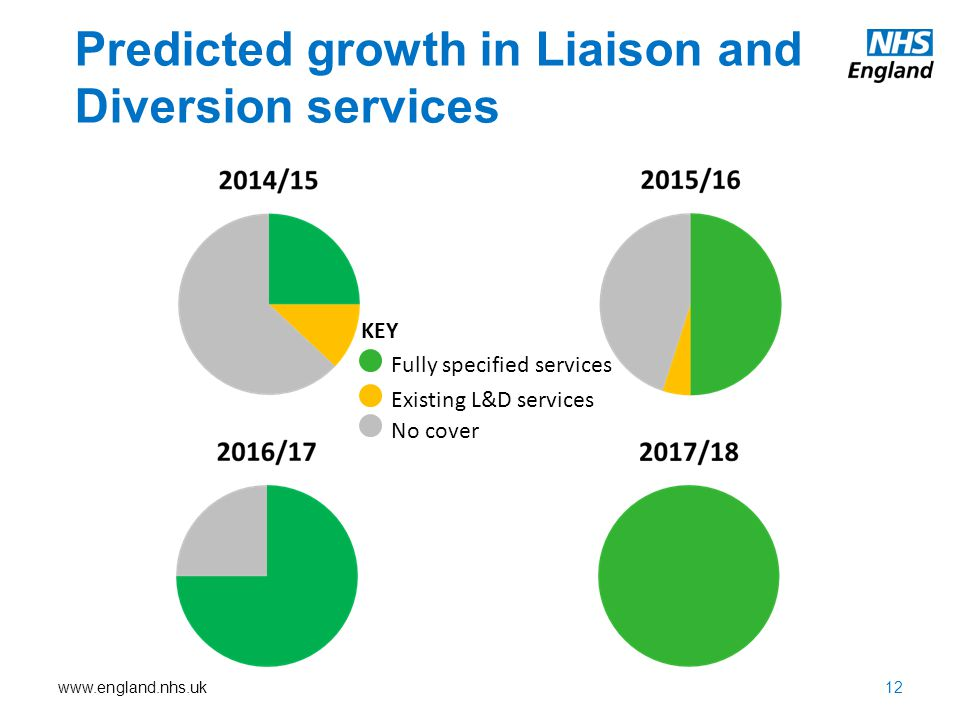 Predicted growth in Liaison and Diversion services