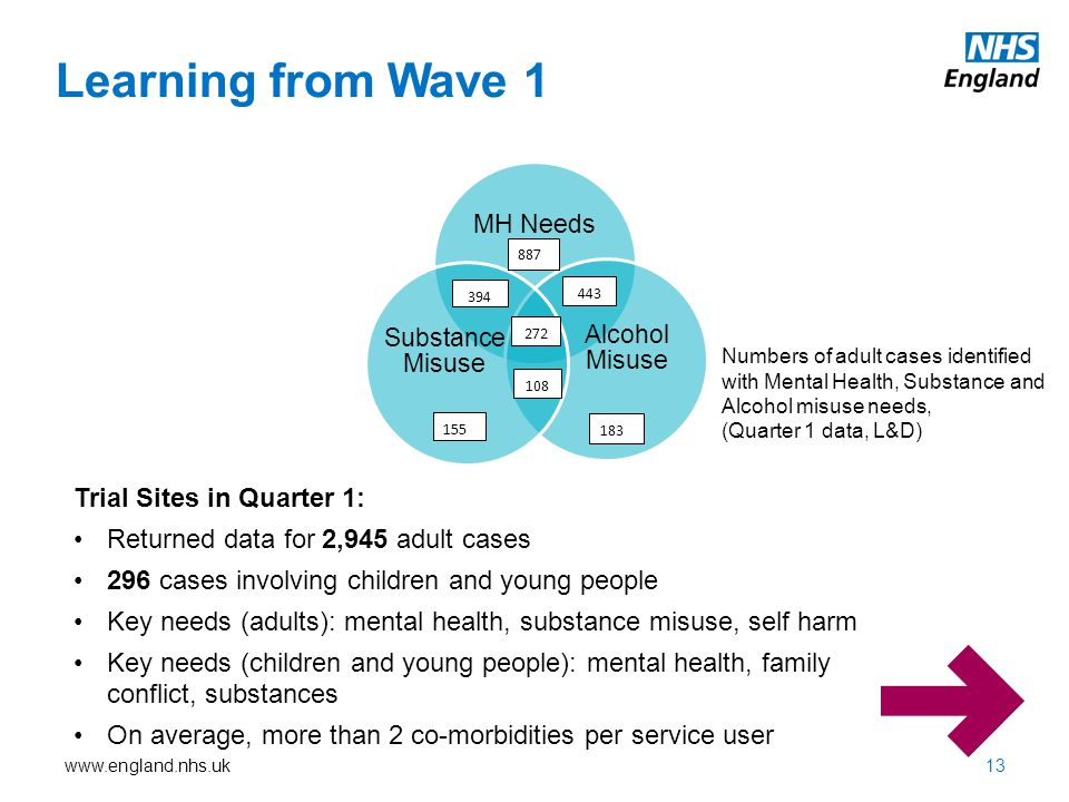 Learning from Wave 1 Trial Sites in Quarter 1: