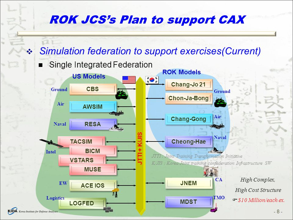 ROK JCS's Plan to support CAX