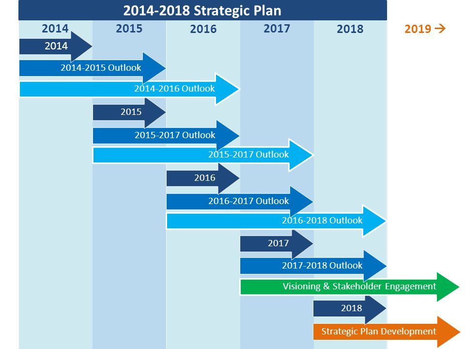 2014 2014-2018 Strategic Plan. 2015. 2016. 2017. 2018. 2019  2014-2016 Outlook. 2014-2015 Outlook.