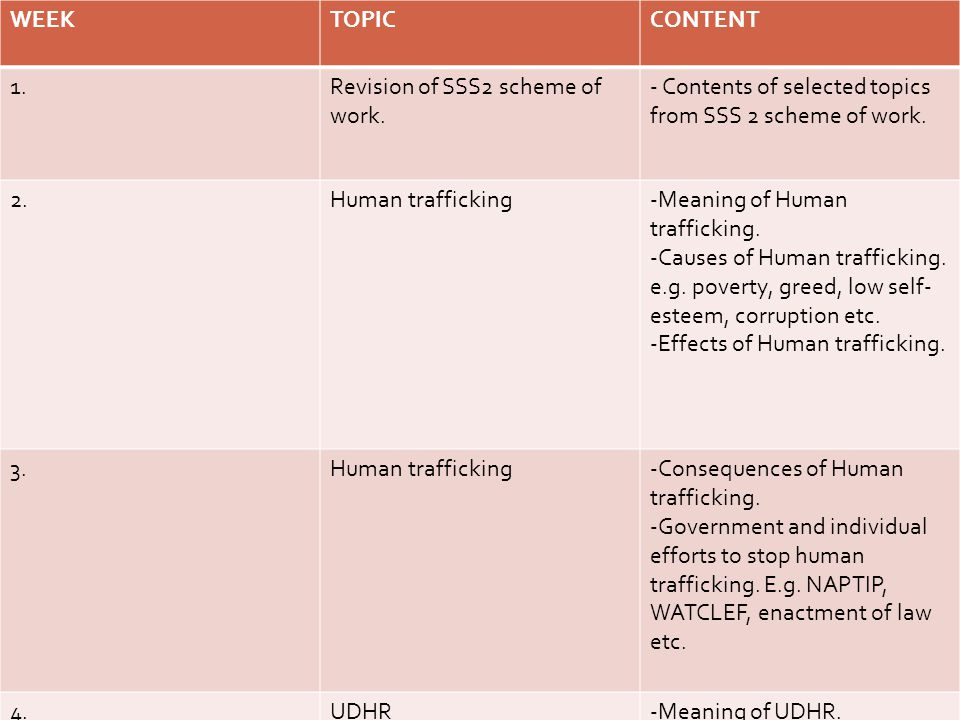 WEEK TOPIC. CONTENT. 1. Revision of SSS2 scheme of work. - Contents of selected topics from SSS 2 scheme of work.