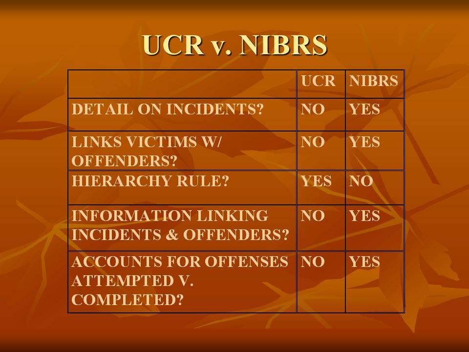 ucr vs ncvs Because it is based on local information, the ucr permits statistical analysis for   burglary, and motor vehicle theft the ncvs does not measure murder rates.