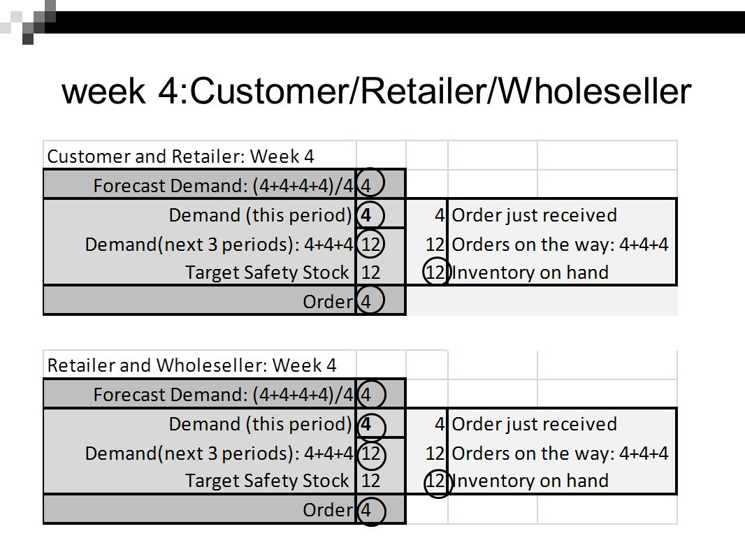 week 4:Customer/Retailer/Wholeseller