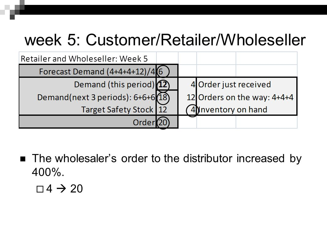 week 5: Customer/Retailer/Wholeseller
