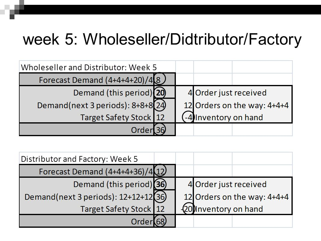 week 5: Wholeseller/Didtributor/Factory