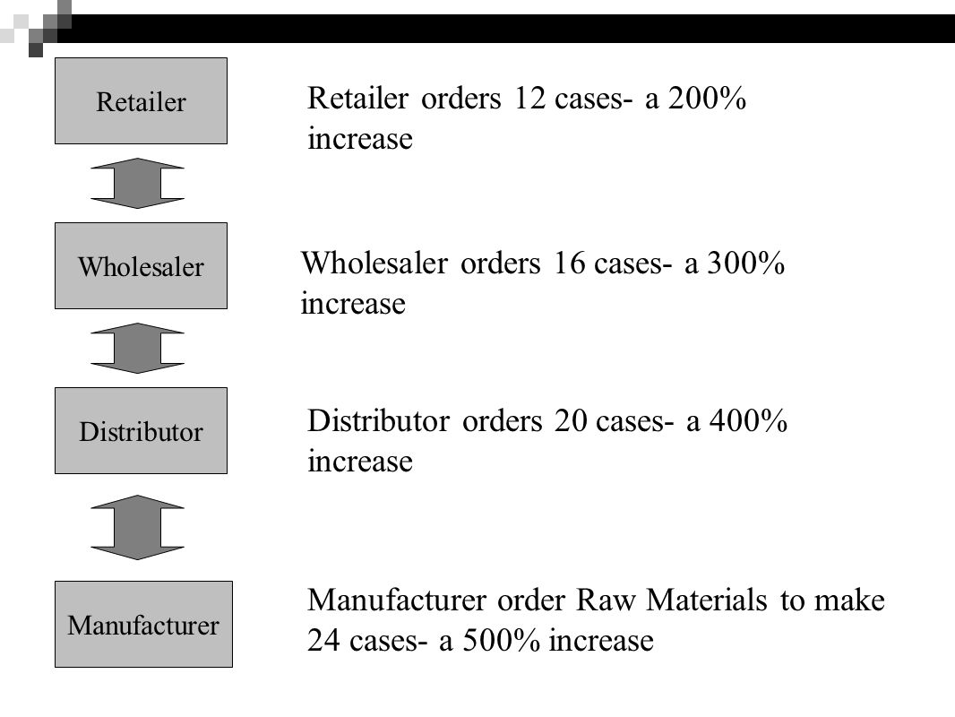 Retailer orders 12 cases- a 200% increase