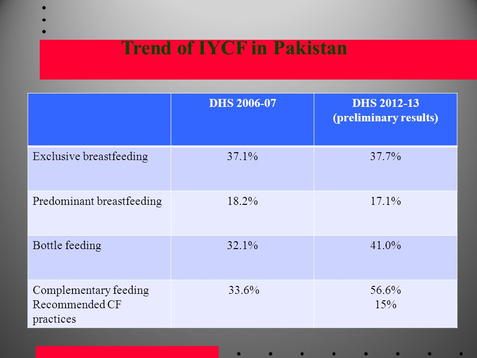 Trend of IYCF in Pakistan (preliminary results)