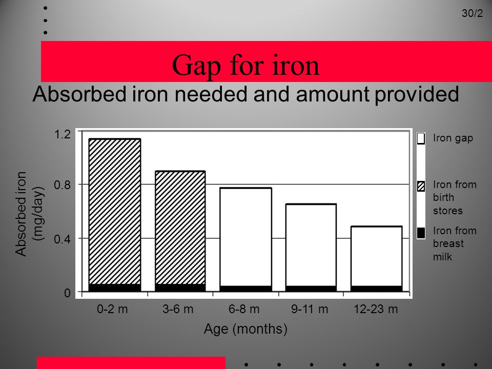 Gap for iron Absorbed iron needed and amount provided