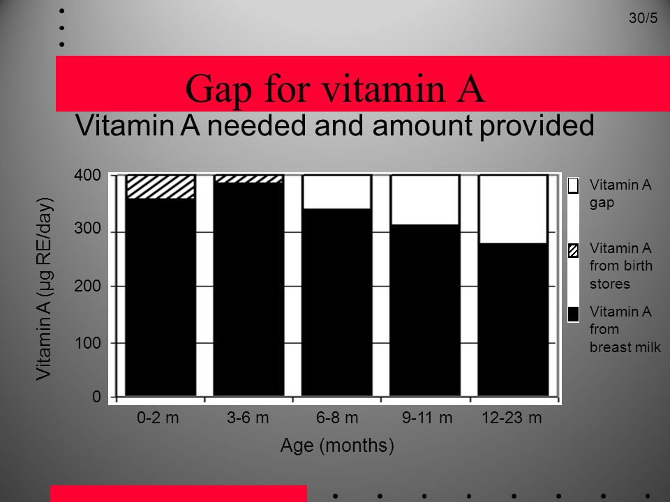 Vitamin A needed and amount provided