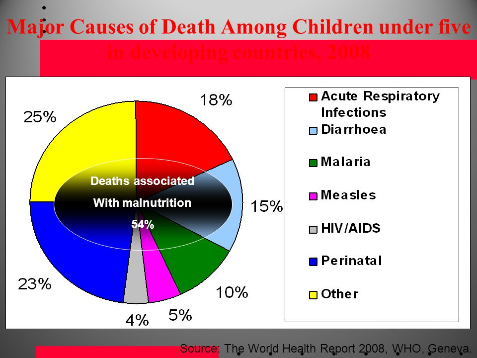 Major Causes of Death Among Children under five in developing countries, 2008
