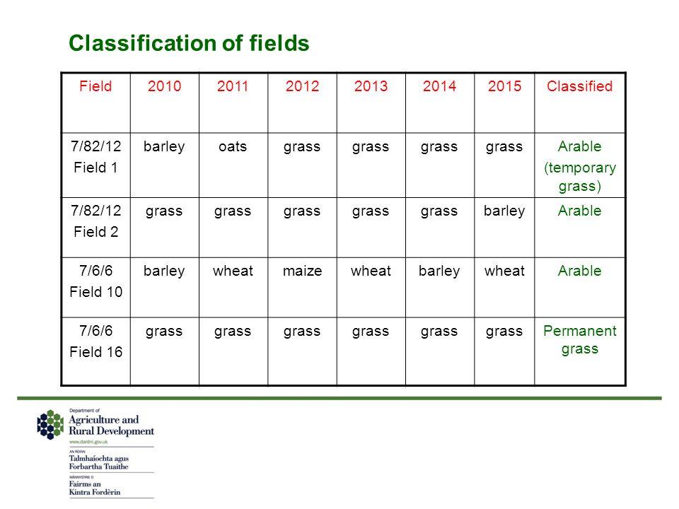 Classification of fields