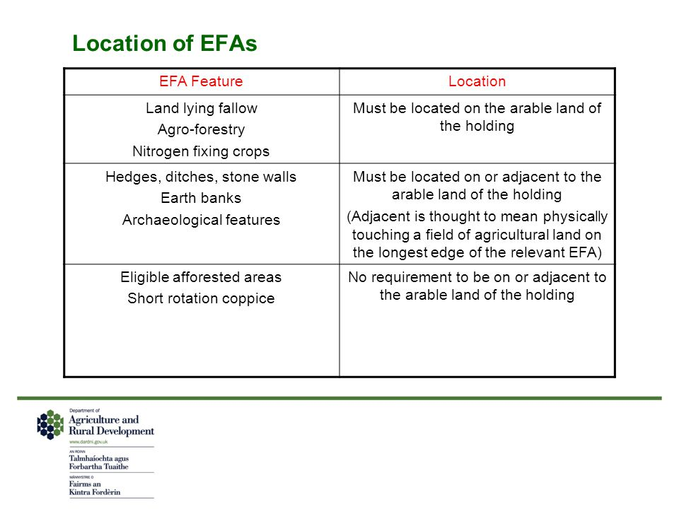 Location of EFAs EFA Feature Location Land lying fallow Agro-forestry