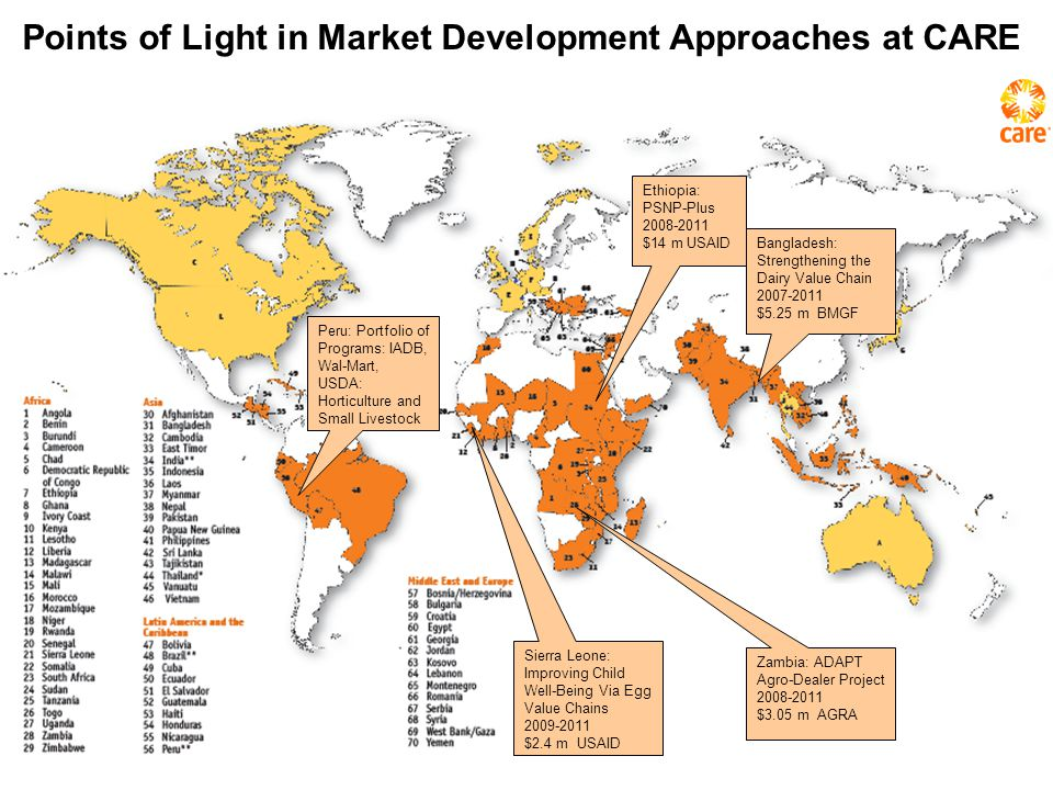Points of Light in Market Development Approaches at CARE