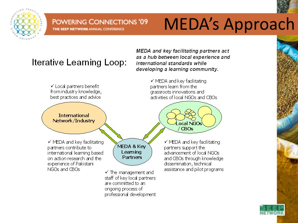 MEDA's Approach System for action learning and knowledge dissemination operating as an iterative 'learning loop',