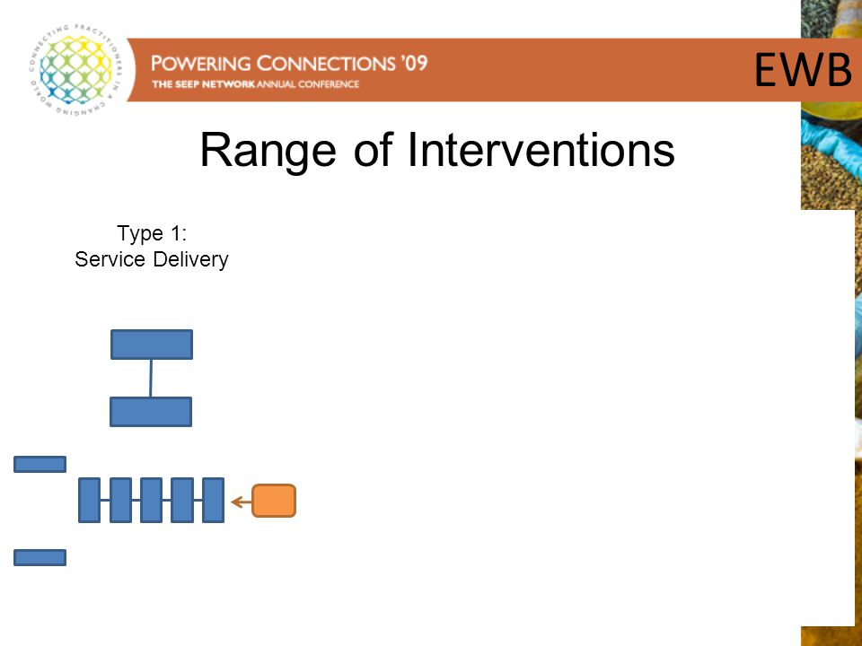 EWB Range of Interventions Type 1: Service Delivery Type 2: