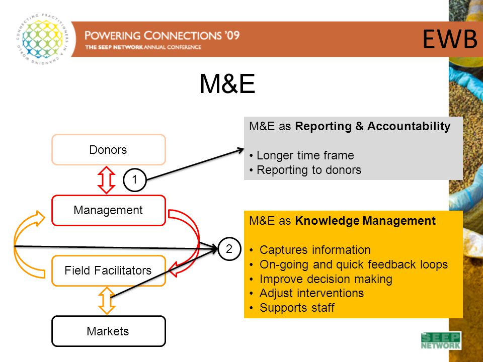 EWB M&E M&E as Reporting & Accountability Longer time frame Donors