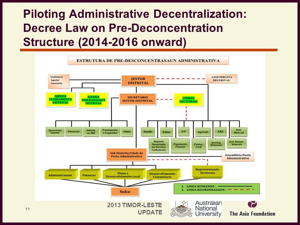 Piloting Administrative Decentralization: Decree Law on Pre-Deconcentration Structure (2014-2016 onward)