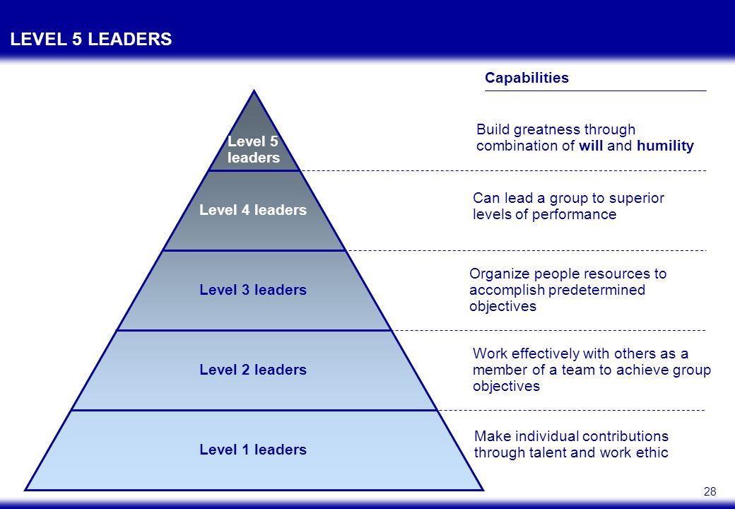 TWO ATTRIBUTES OF LEVEL 5 LEADERS