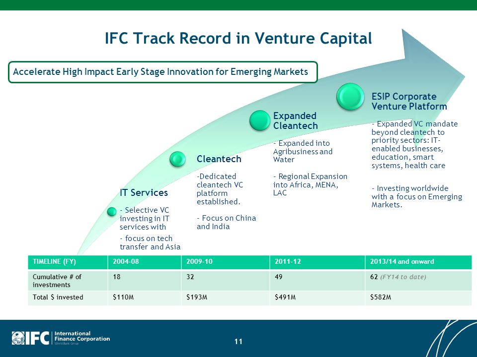 IFC Track Record in Venture Capital