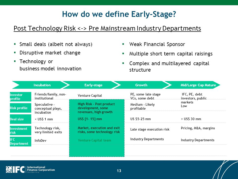 How do we define Early-Stage