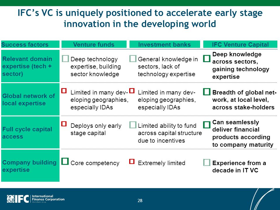 IFC's VC is uniquely positioned to accelerate early stage innovation in the developing world