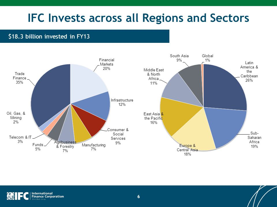 IFC Invests across all Regions and Sectors