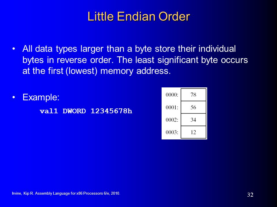 Little Endian Order