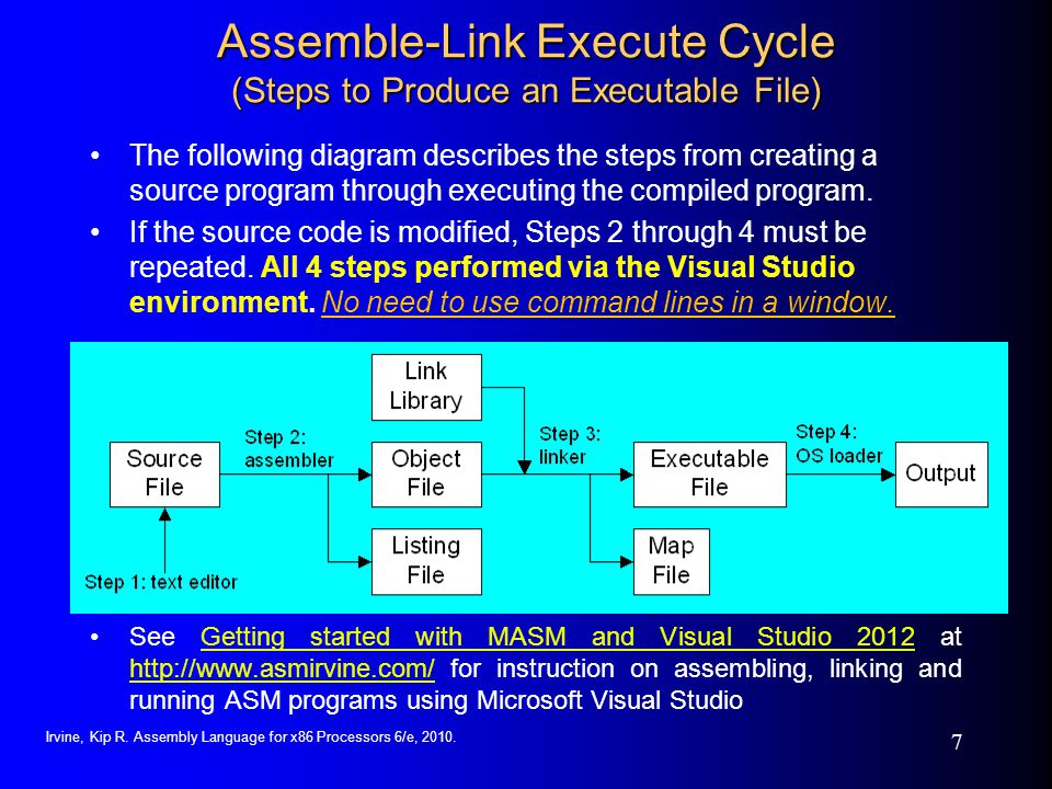Assemble-Link Execute Cycle (Steps to Produce an Executable File)