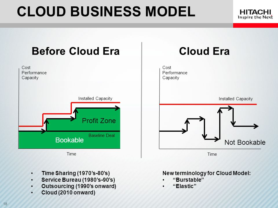 CLOUD business model Before Cloud Era Cloud Era Profit Zone Bookable