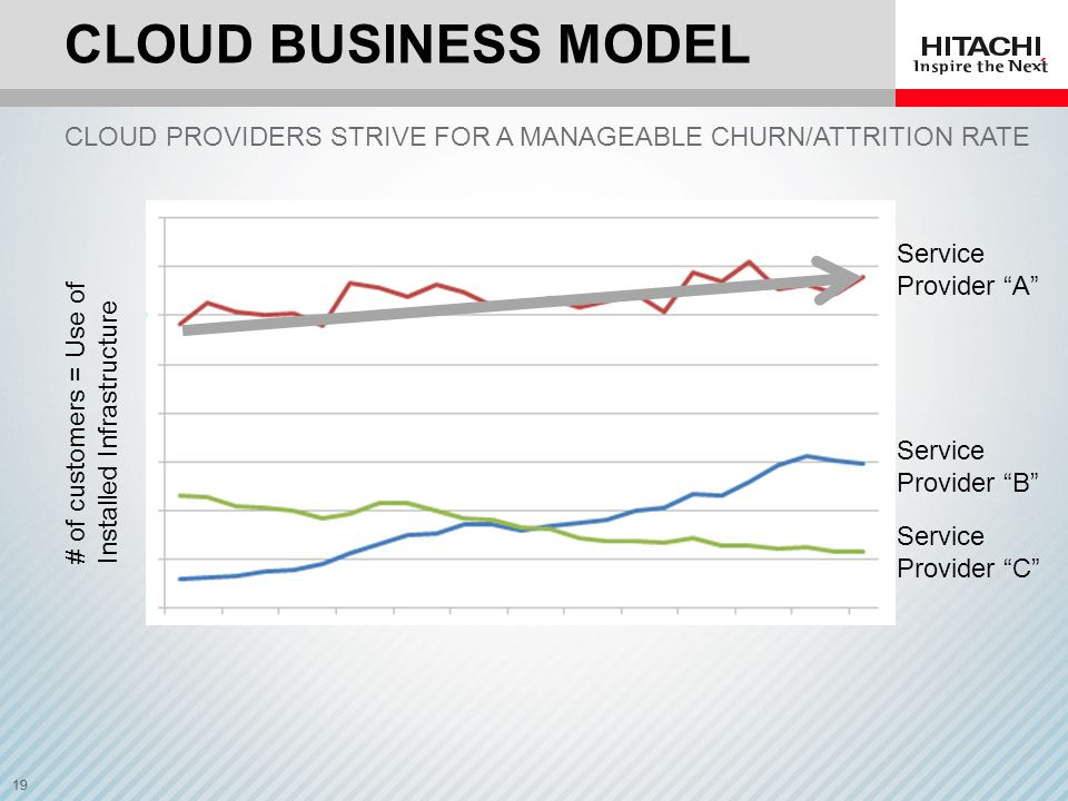 CLOUD Business Model Cloud providers strive for a manageable churn/Attrition rate. Service. Provider A