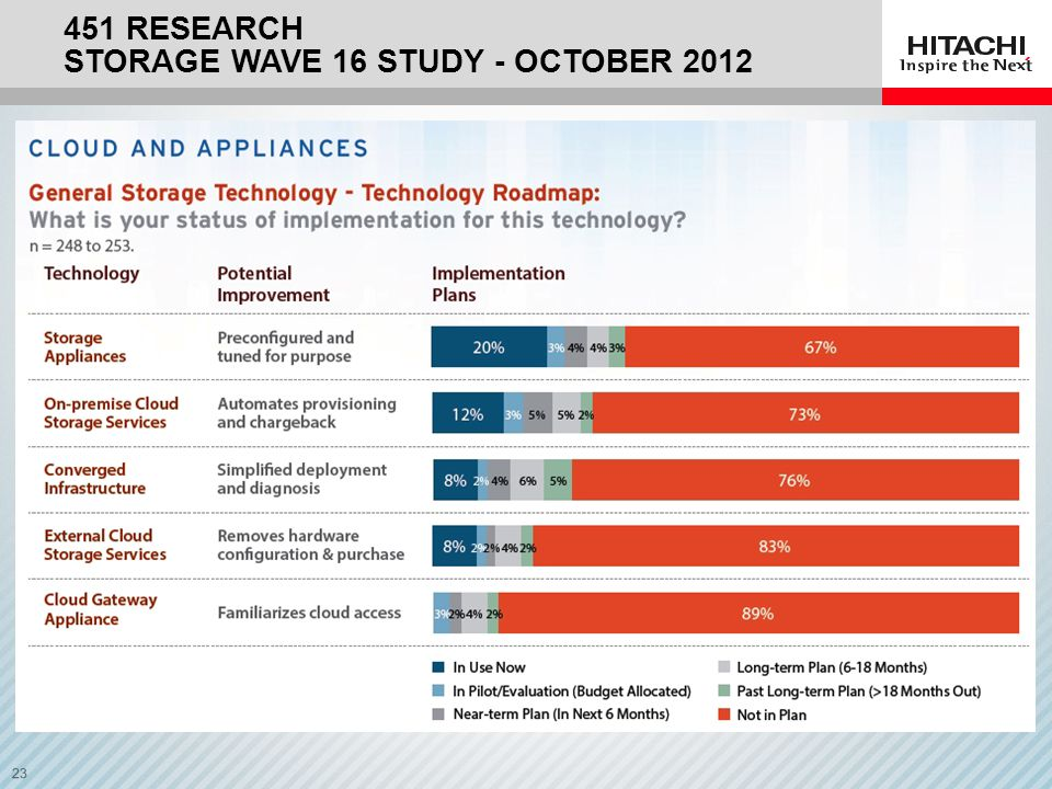 451 Research Storage wave 16 Study - October 2012