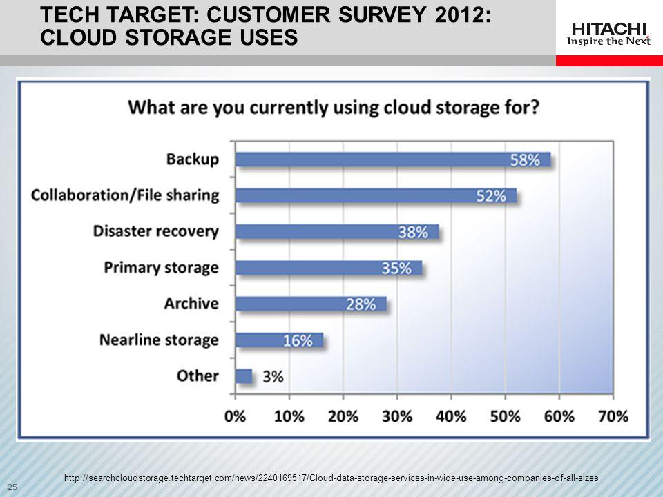 Tech Target: Customer Survey 2012: Cloud Storage USES
