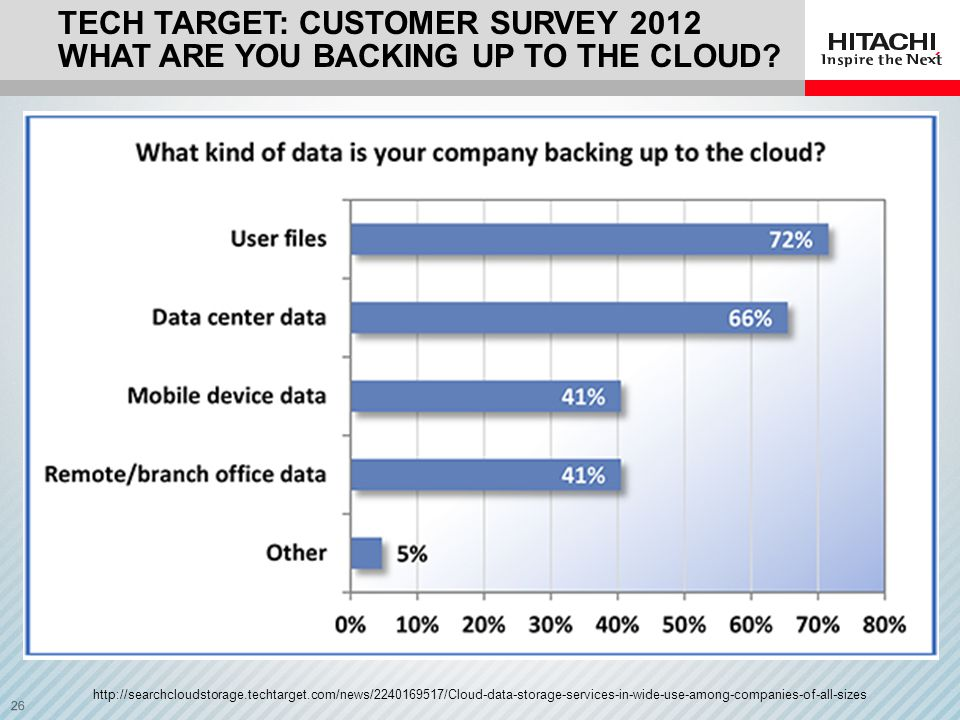 Tech Target: Customer Survey 2012 what are you backing up to the cloud