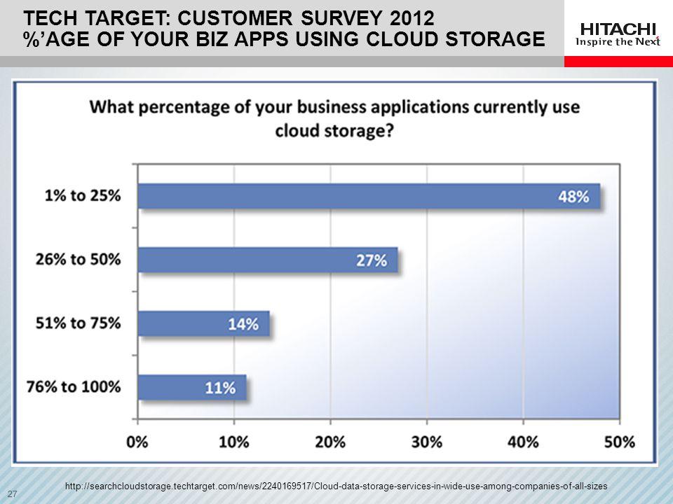 Tech Target: Customer Survey 2012 %'age of your biz apps using cloud storage