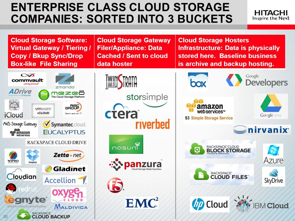 Enterprise Class CLOUD Storage companies: Sorted into 3 Buckets