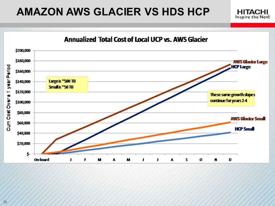 Amazon AWS GLACiER VS HDS hCP