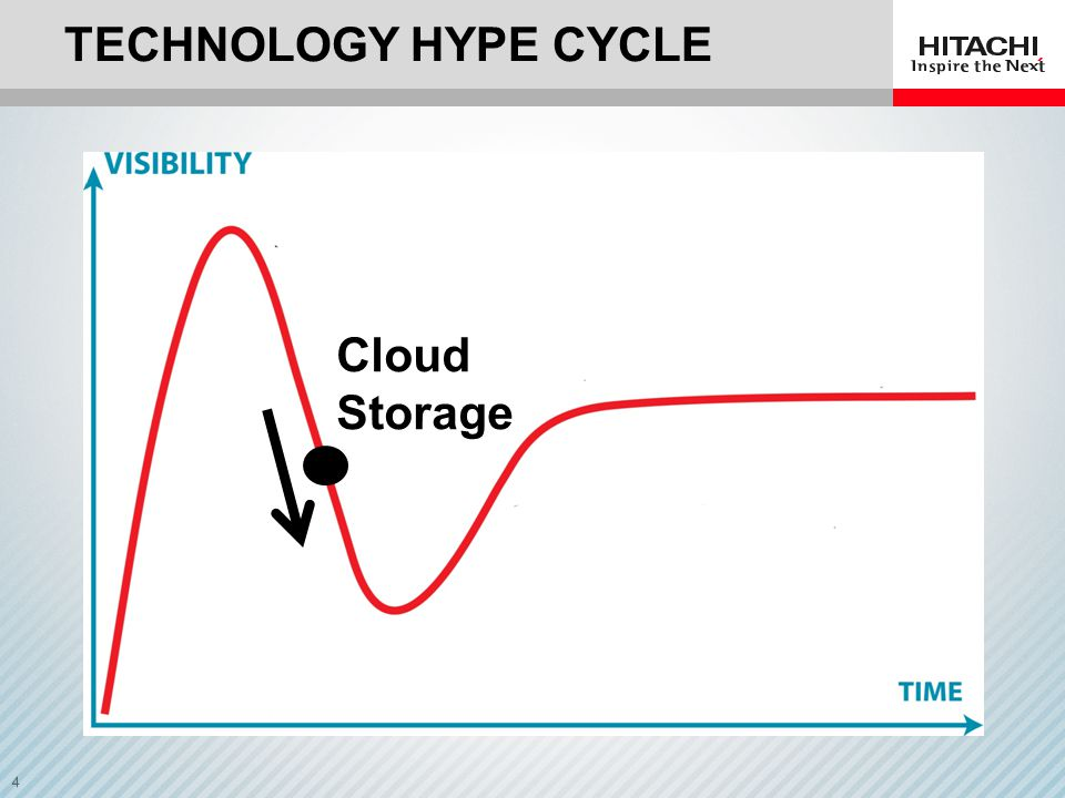 Technology Hype Cycle Cloud Storage