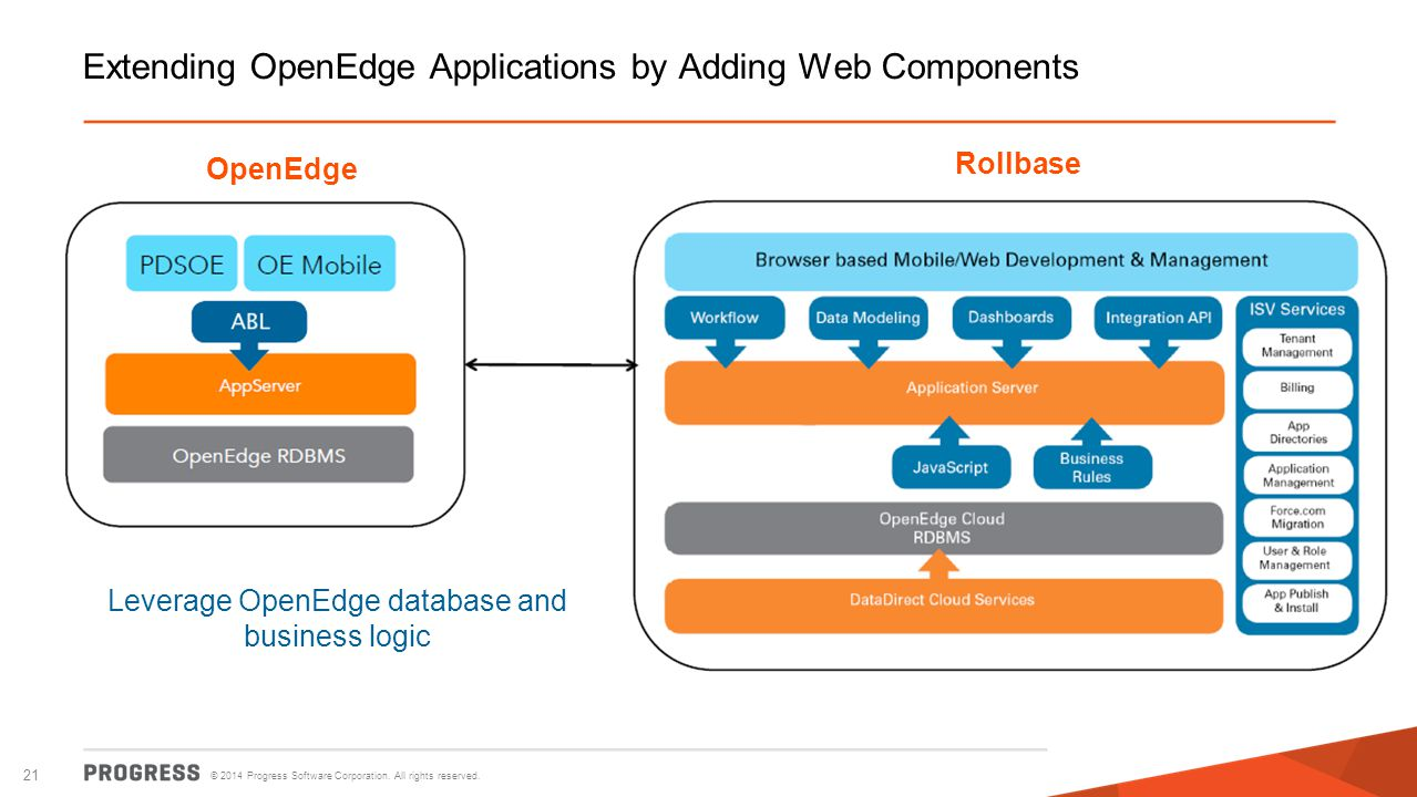 Extending OpenEdge Applications by Adding Web Components