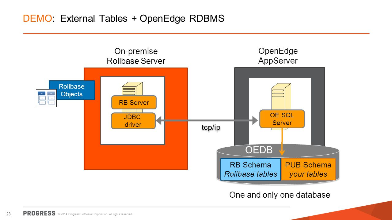 DEMO: External Tables + OpenEdge RDBMS
