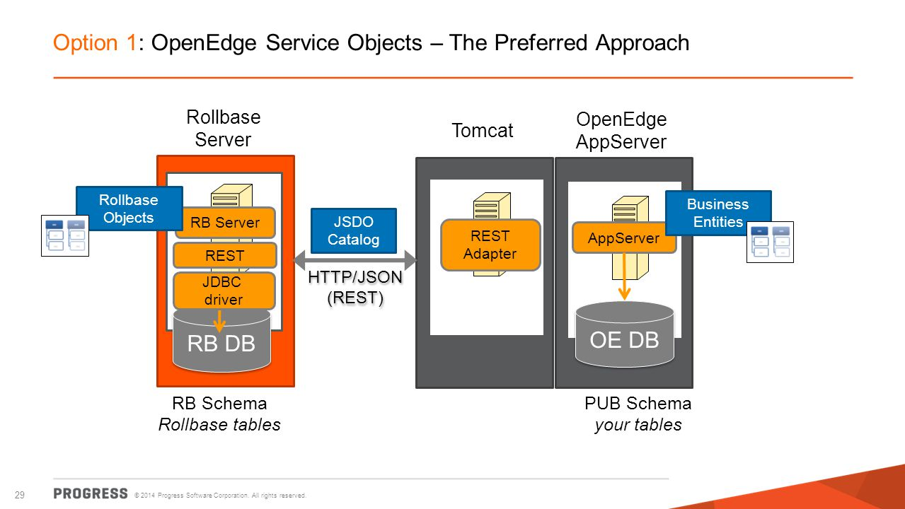 Option 1: OpenEdge Service Objects – The Preferred Approach