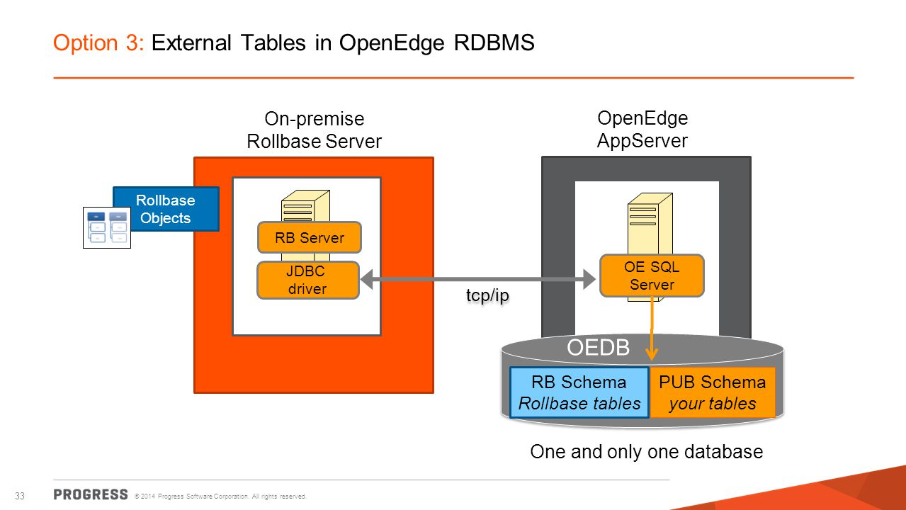 Option 3: External Tables in OpenEdge RDBMS