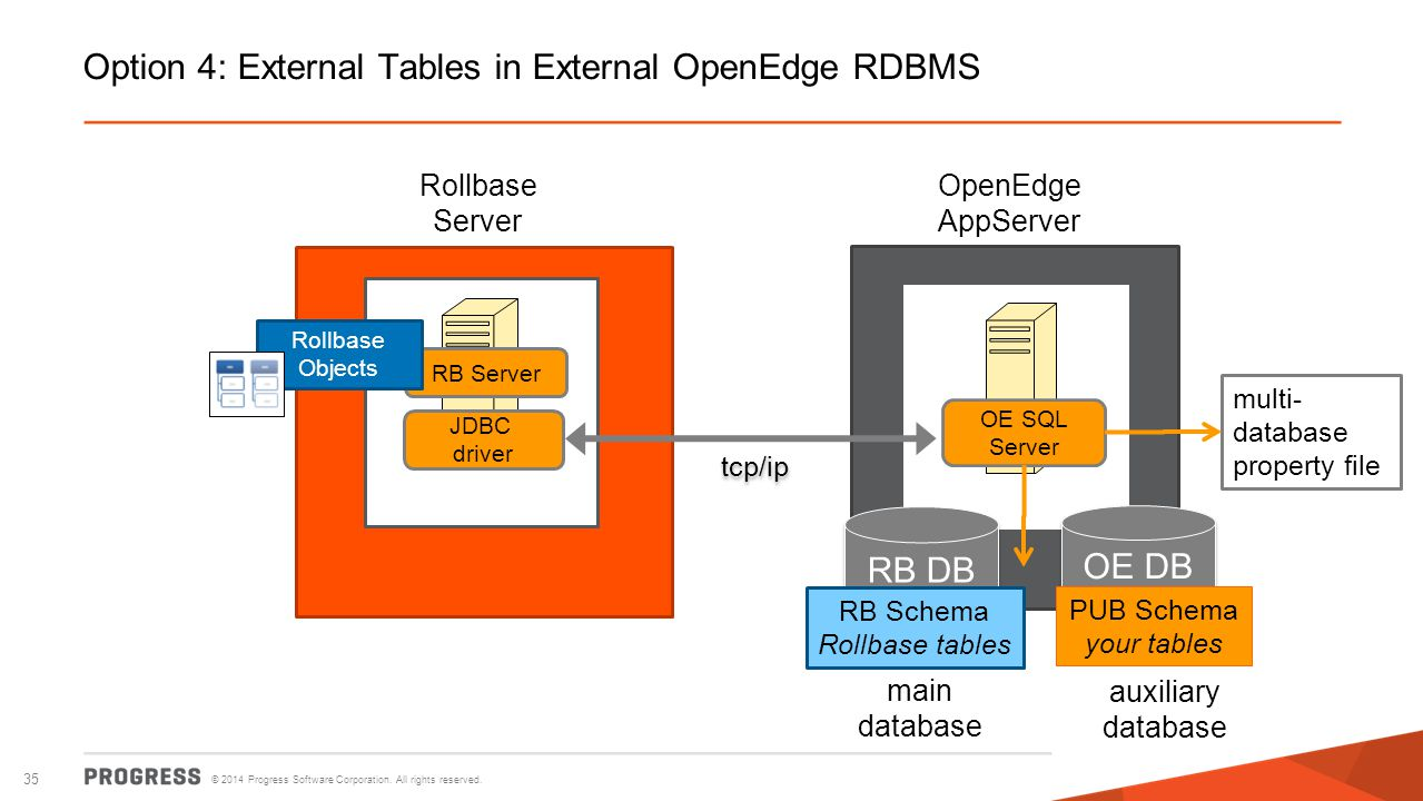 Option 4: External Tables in External OpenEdge RDBMS