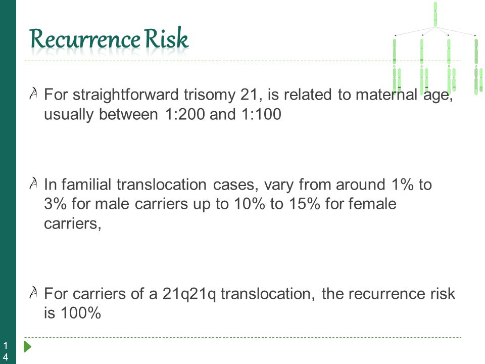 Recurrence Risk For straightforward trisomy 21, is related to maternal age, usually between 1:200 and 1:100.