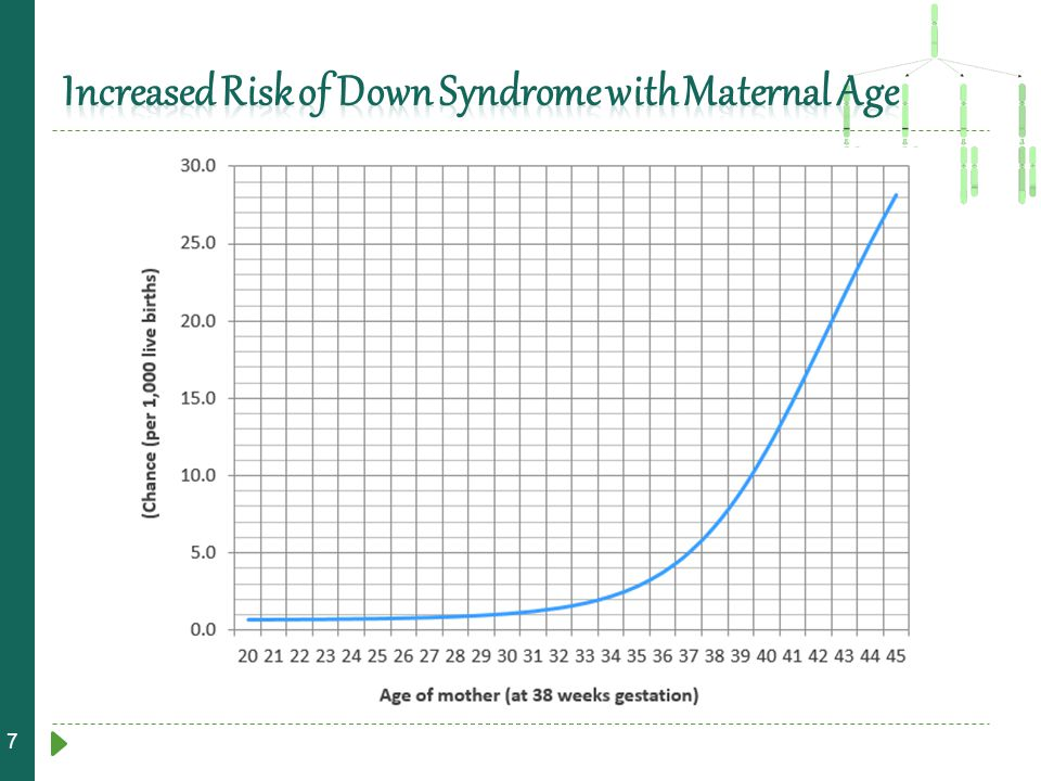 Increased Risk of Down Syndrome with Maternal Age
