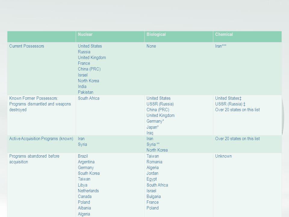 Nuclear Biological. Chemical. Current Possessors. United States. Russia. United Kingdom. France.