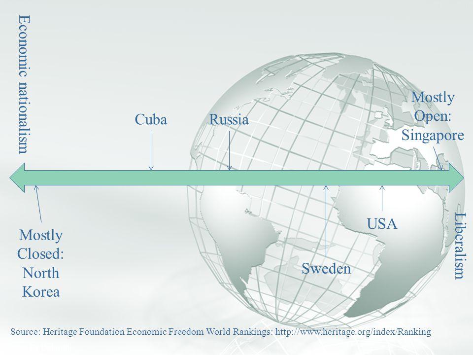 Economic nationalism Mostly Open: Singapore Cuba Russia USA